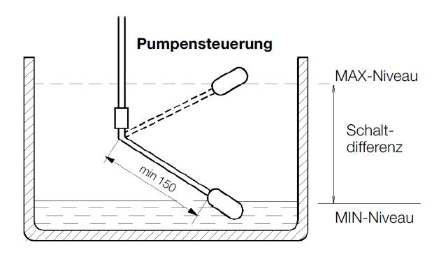 Extrem TM RED Schwimmerschalter - für Entleerung oder Befüllung - 10 m Kabel VI55