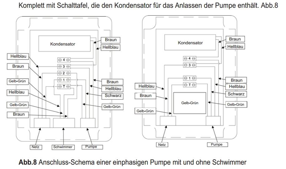 DAB Grinder 1600 M-A Fäkalienpumpe mit Schwimmschalter und ...
