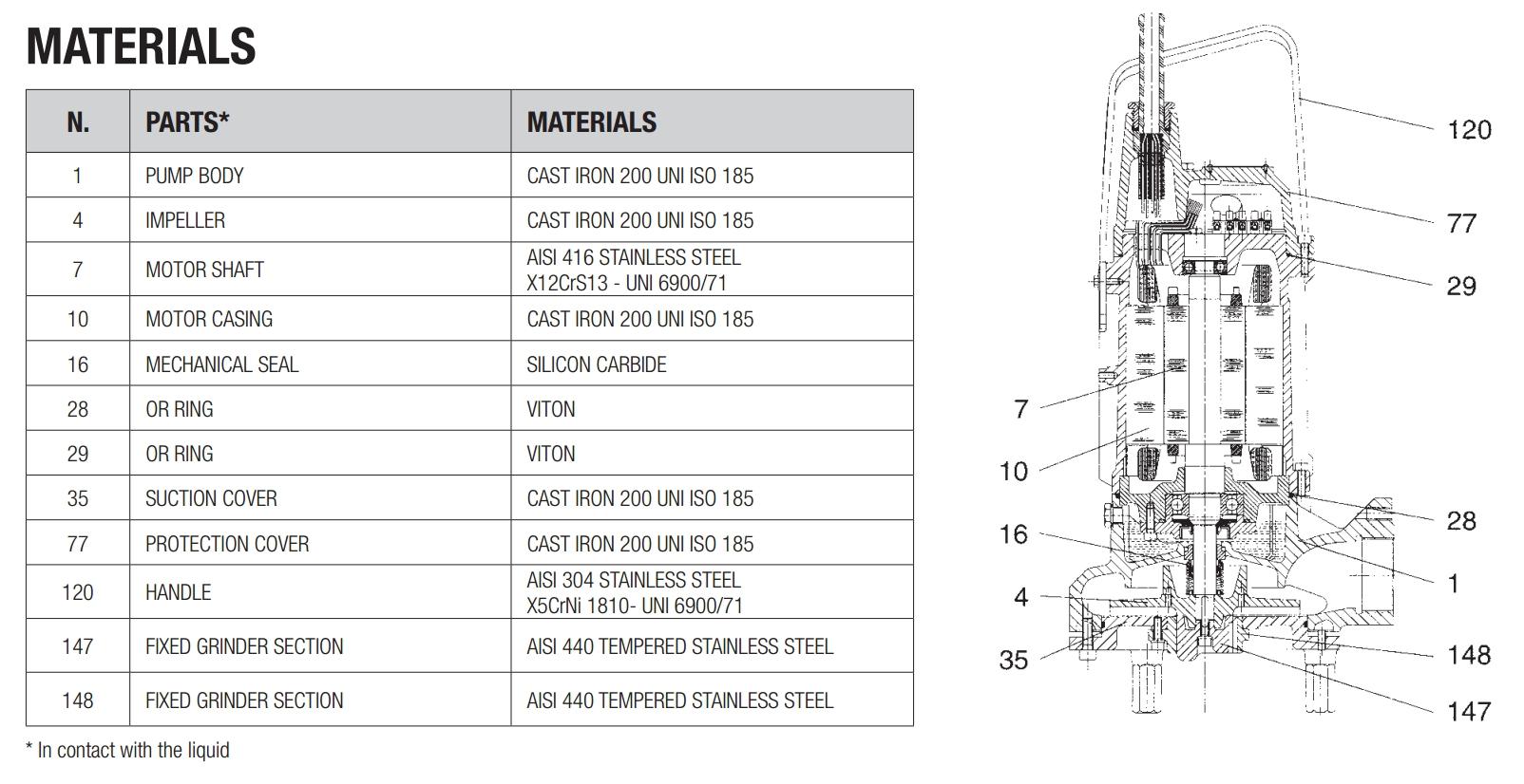 dab grinder 1800 t f kalienpumpe mit schneidwerk und steuerung 12 39 000 l h 400 v 2 kw bar. Black Bedroom Furniture Sets. Home Design Ideas