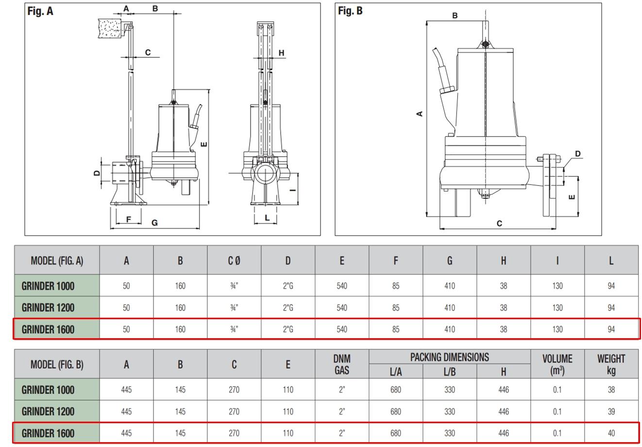 dab grinder 1600 t f kalienpumpe mit schneidwerk 18 39 000 l h 400 v 3 3 kw 2 4 bar. Black Bedroom Furniture Sets. Home Design Ideas