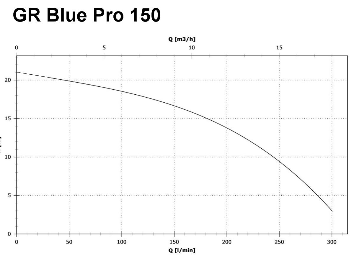 zenit gr blue pro 150 m aut f kalienpumpe 230v. Black Bedroom Furniture Sets. Home Design Ideas