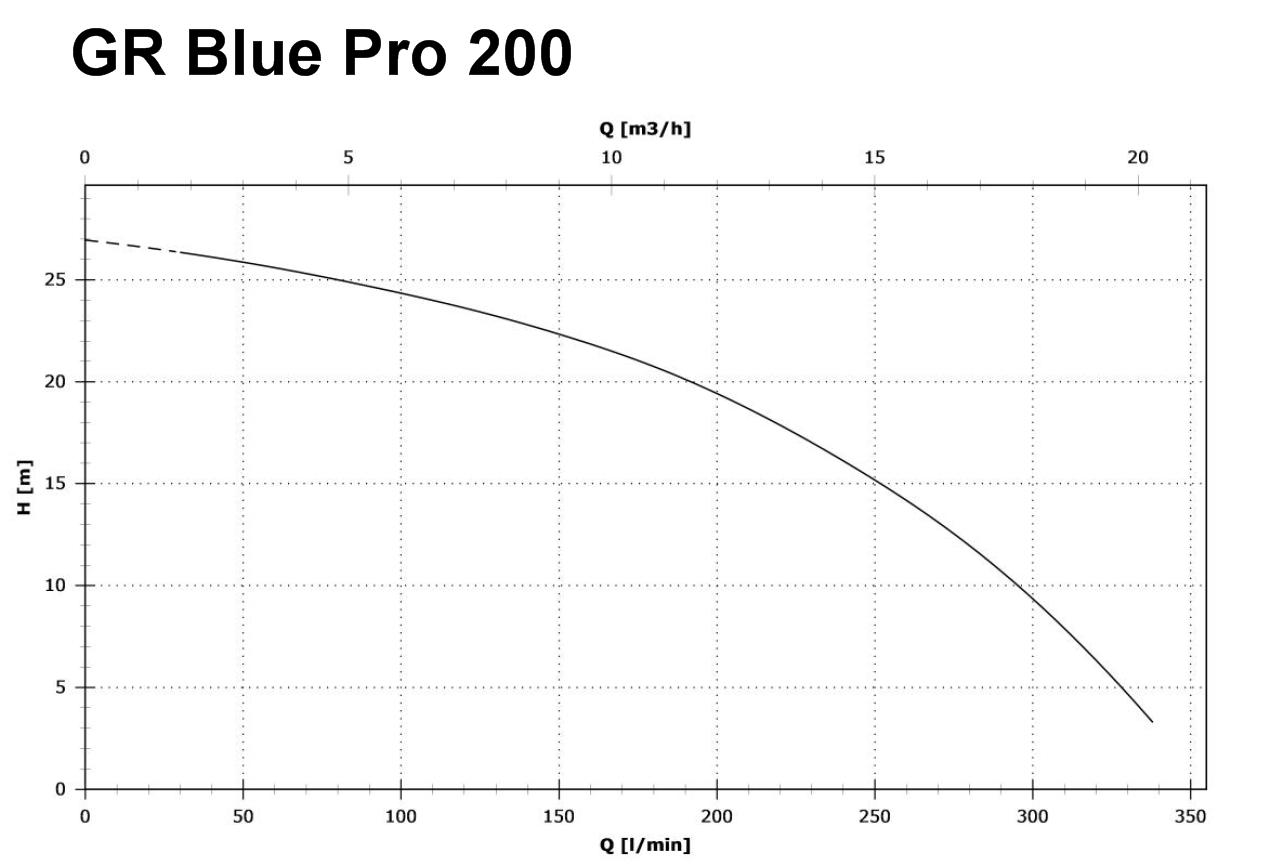 zenit gr blue pro 200 t f kalienpumpe mit schneidwerk 27000 l h 400 v. Black Bedroom Furniture Sets. Home Design Ideas