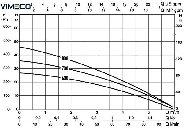DAB DIVER 6 - 700-M-A Tauchdruckpumpe - 5.400 l/h | sstag.ch