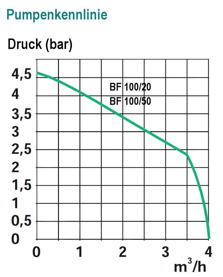 Spido BF 100/50 Hauswasserwerk - 4000 l/h, 50 Liter Druckkessel ...